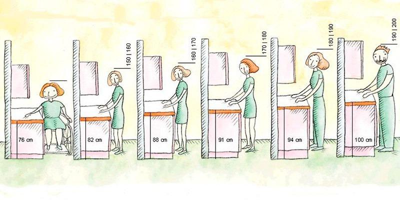 Consejos de ergonom a en la cocina emoci n cocinas - Medidas de encimeras de cocina ...